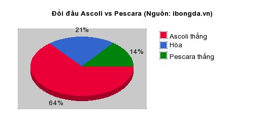 Thống kê đối đầu Ascoli vs Pescara