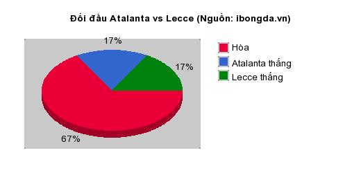 Thống kê đối đầu Atalanta vs Lecce