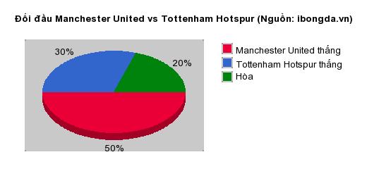 Thống kê đối đầu Manchester United vs Tottenham Hotspur