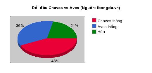 Thống kê đối đầu Chaves vs Aves