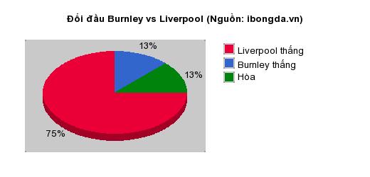 Thống kê đối đầu Burnley vs Liverpool