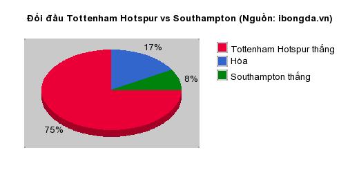Thống kê đối đầu Tottenham Hotspur vs Southampton