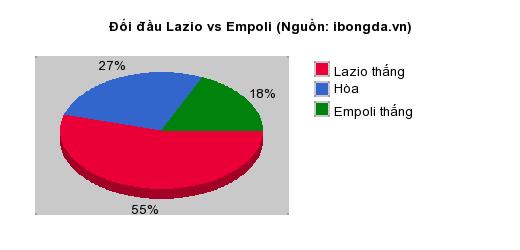 Thống kê đối đầu Lazio vs Empoli
