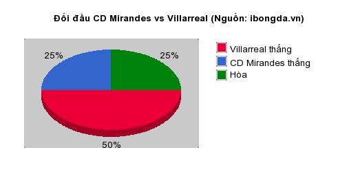 Thống kê đối đầu CD Mirandes vs Villarreal
