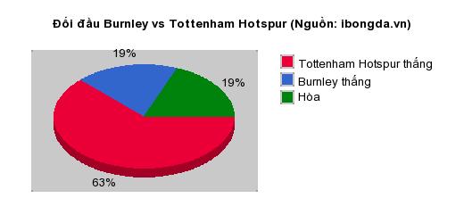 Thống kê đối đầu Burnley vs Tottenham Hotspur