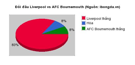 Thống kê đối đầu Liverpool vs AFC Bournemouth