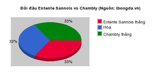 Thống kê đối đầu Entente Sannois vs Chambly