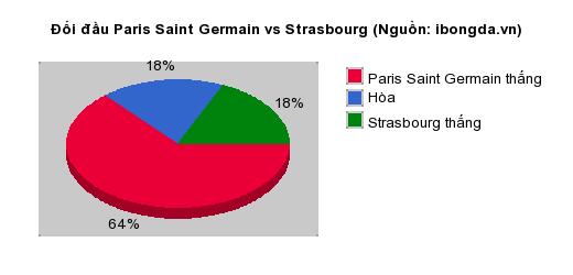 Thống kê đối đầu Paris Saint Germain vs Strasbourg