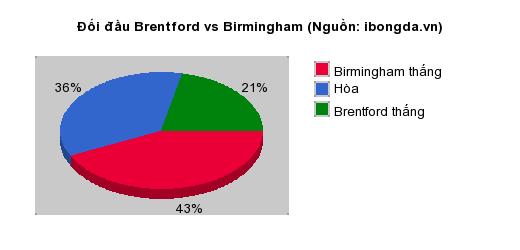 Thống kê đối đầu Brentford vs Birmingham