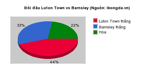 Thống kê đối đầu Luton Town vs Barnsley