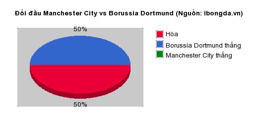Thống kê đối đầu Manchester City vs Borussia Dortmund