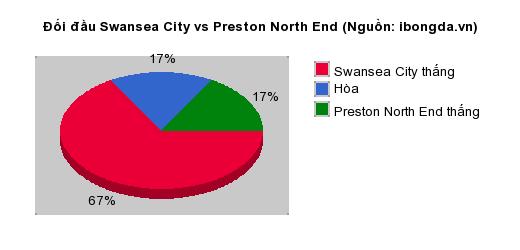 Thống kê đối đầu Swansea City vs Preston North End