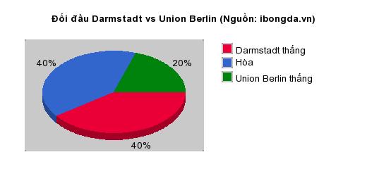 Thống kê đối đầu Darmstadt vs Union Berlin