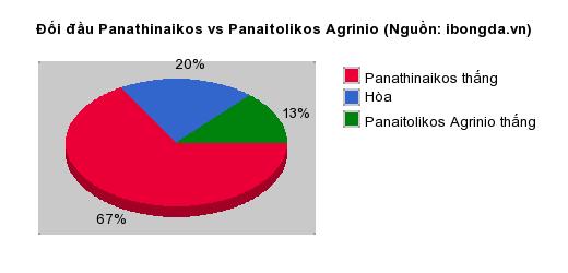 Thống kê đối đầu Panathinaikos vs Panaitolikos Agrinio