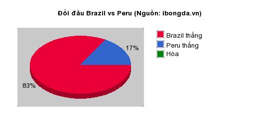 Thống kê đối đầu Brazil vs Peru