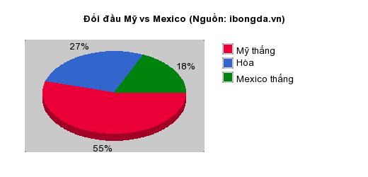 Thống kê đối đầu Mỹ vs Mexico
