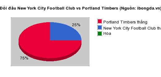 Thống kê đối đầu New York City Football Club vs Portland Timbers