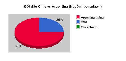 Thống kê đối đầu Chile vs Argentina