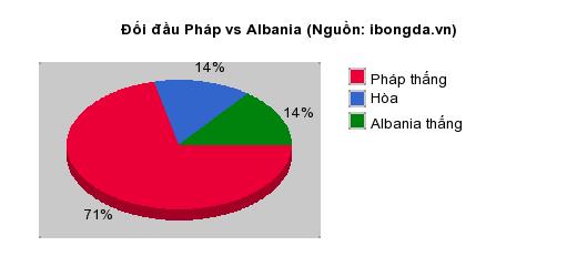 Thống kê đối đầu Pháp vs Albania