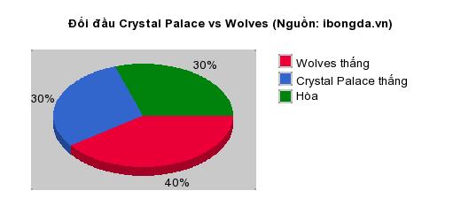 Thống kê đối đầu Crystal Palace vs Wolves