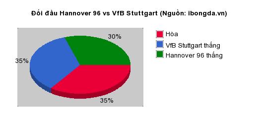 Thống kê đối đầu Hannover 96 vs VfB Stuttgart