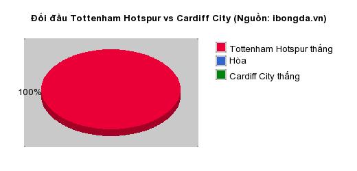 Thống kê đối đầu Tottenham Hotspur vs Cardiff City