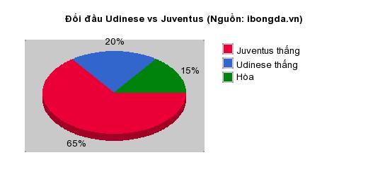 Thống kê đối đầu Udinese vs Juventus