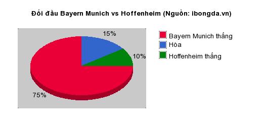 Thống kê đối đầu Bayern Munich vs Hoffenheim