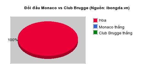 Thống kê đối đầu Monaco vs Club Brugge