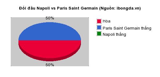 Thống kê đối đầu Napoli vs Paris Saint Germain