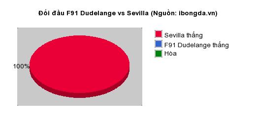Thống kê đối đầu F91 Dudelange vs Sevilla
