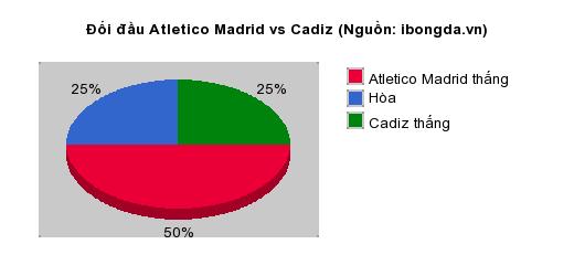 Thống kê đối đầu Atletico Madrid vs Cadiz