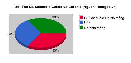 Thống kê đối đầu US Sassuolo Calcio vs Catania