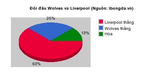 Thống kê đối đầu Wolves vs Liverpool