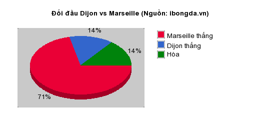 Thống kê đối đầu Dijon vs Marseille