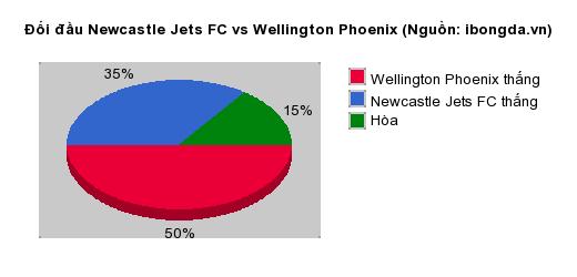 Thống kê đối đầu Newcastle Jets FC vs Wellington Phoenix