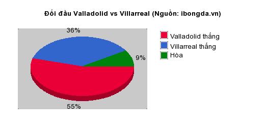 Thống kê đối đầu Valladolid vs Villarreal