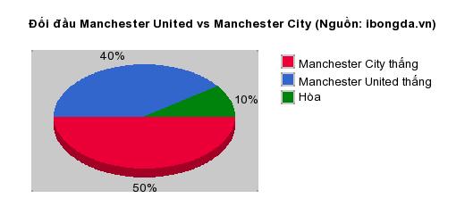 Thống kê đối đầu Manchester United vs Manchester City