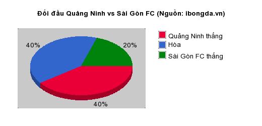 Thống kê đối đầu Quảng Ninh vs Sài Gòn FC