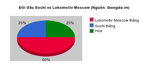 Thống kê đối đầu Sochi vs Lokomotiv Moscow