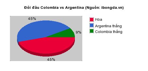 Thống kê đối đầu Colombia vs Argentina