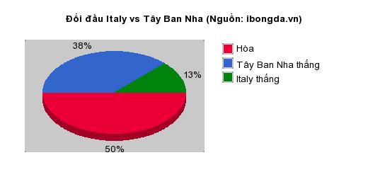 Thống kê đối đầu Italy vs Tây Ban Nha