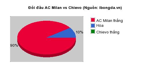 Thống kê đối đầu AC Milan vs Chievo