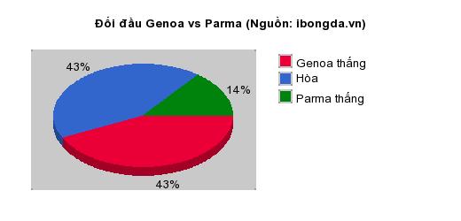 Thống kê đối đầu Genoa vs Parma