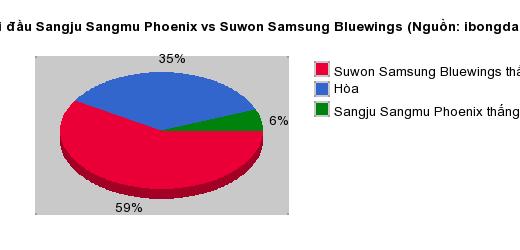 Thống kê đối đầu Sangju Sangmu Phoenix vs Suwon Samsung Bluewings
