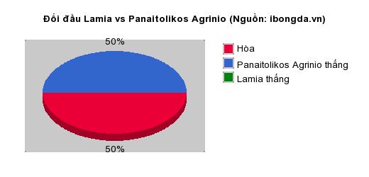 Thống kê đối đầu Lamia vs Panaitolikos Agrinio