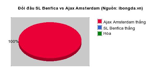 Thống kê đối đầu SL Benfica vs Ajax Amsterdam