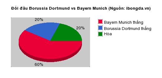 Thống kê đối đầu Borussia Dortmund vs Bayern Munich