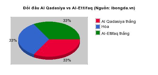 Thống kê đối đầu Al Qadasiya vs Al-Ettifaq