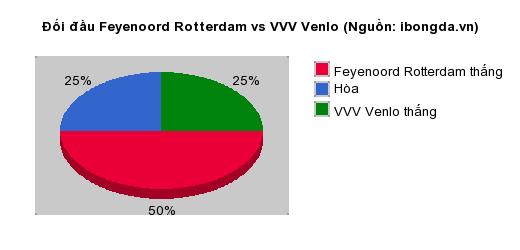Thống kê đối đầu Feyenoord Rotterdam vs VVV Venlo